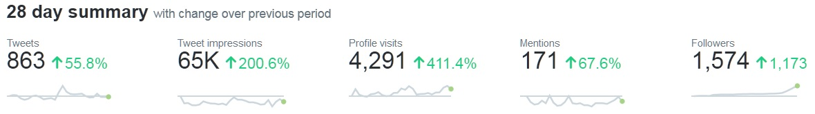Twitter traffic stats for the last few days
